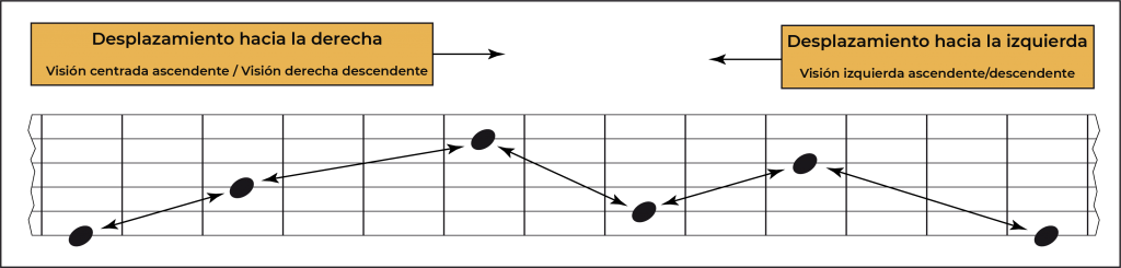 Pentatónicas menores con cambios de posición 1