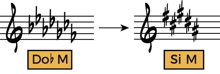 Escalas mayores en los primeros trastes 4