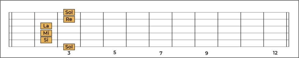 Memorización notas guitarra
