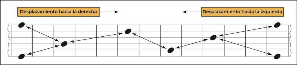 Memorización notas en la guitarra forma de octava