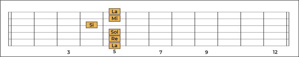 Memorización notas en la guitarra traste 5