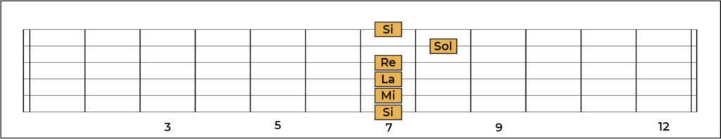 Memorización notas en la guitarra traste 7