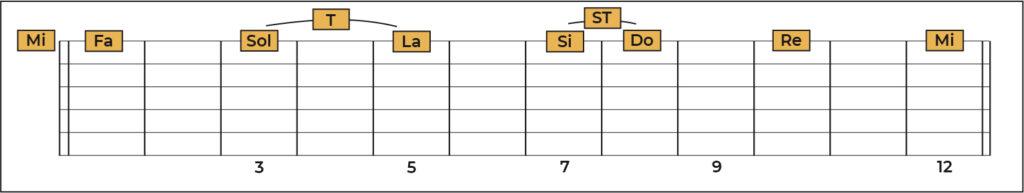 Notas en la primera cuerda de la guitarra